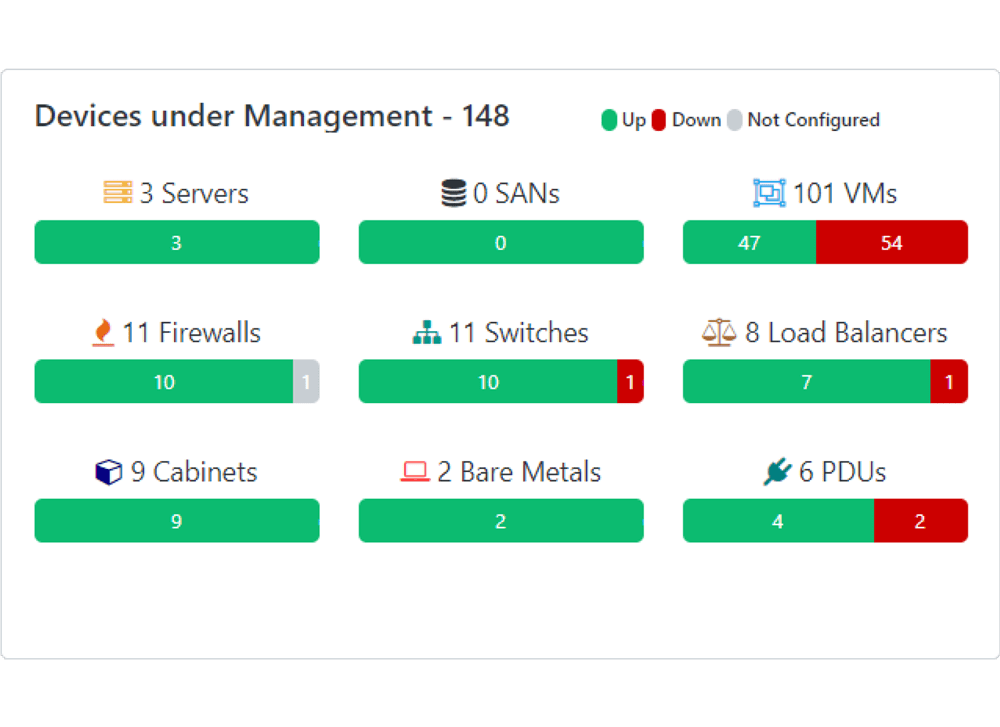 Cabinet Capacity Status